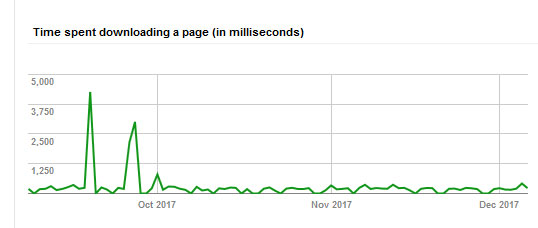 time spent downloading a Squarespace page in Google search console